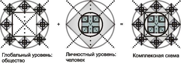 Построение двухмерной схемы
